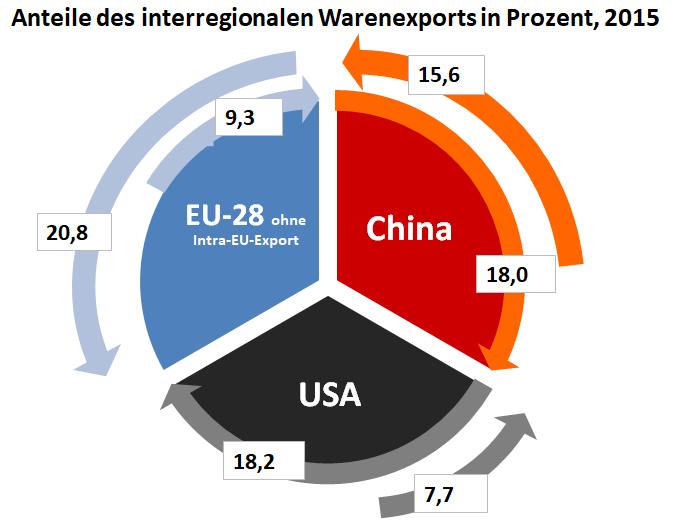 Diagramm: Anteile des internationalen Warenexports zwischen China, EU und den USA in 2015