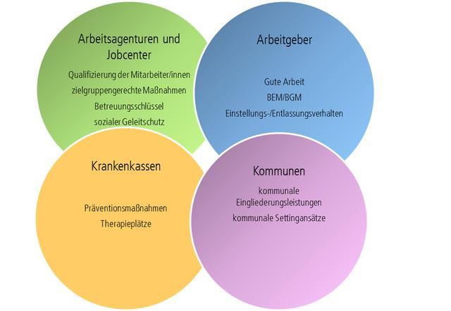 Grafik Handlungsfelder für Arbeitsagenturen, Kommunen, Krankenkassen, Arbeitgeber