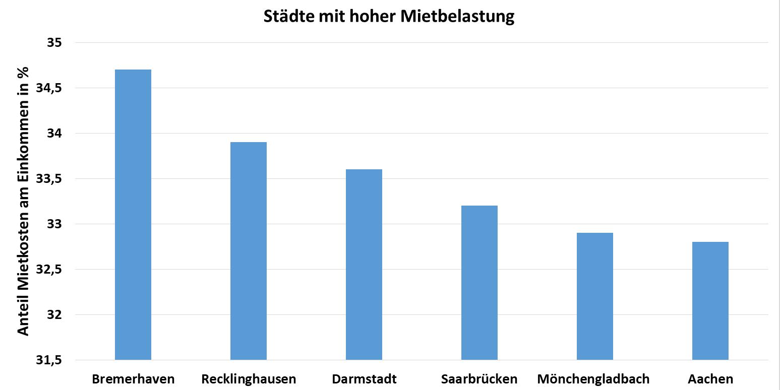 Diagramm: Anteil der Mietkosten am Einkommen in Prozent in ausgewählten deutschen Städten