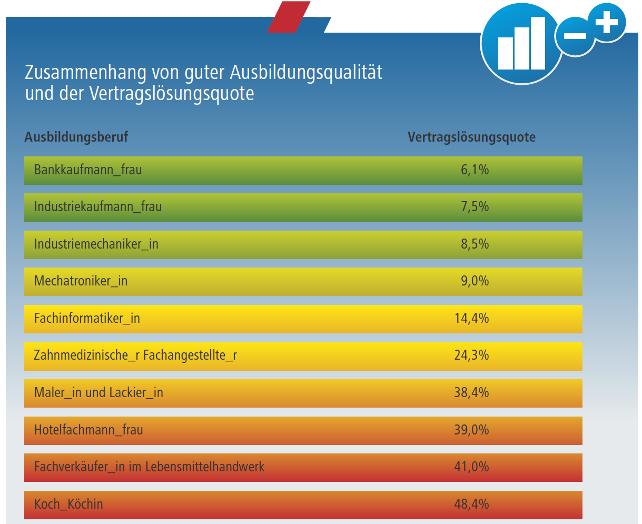 Grafik zu Vertragslösungsquote in Ausbildungsberufen