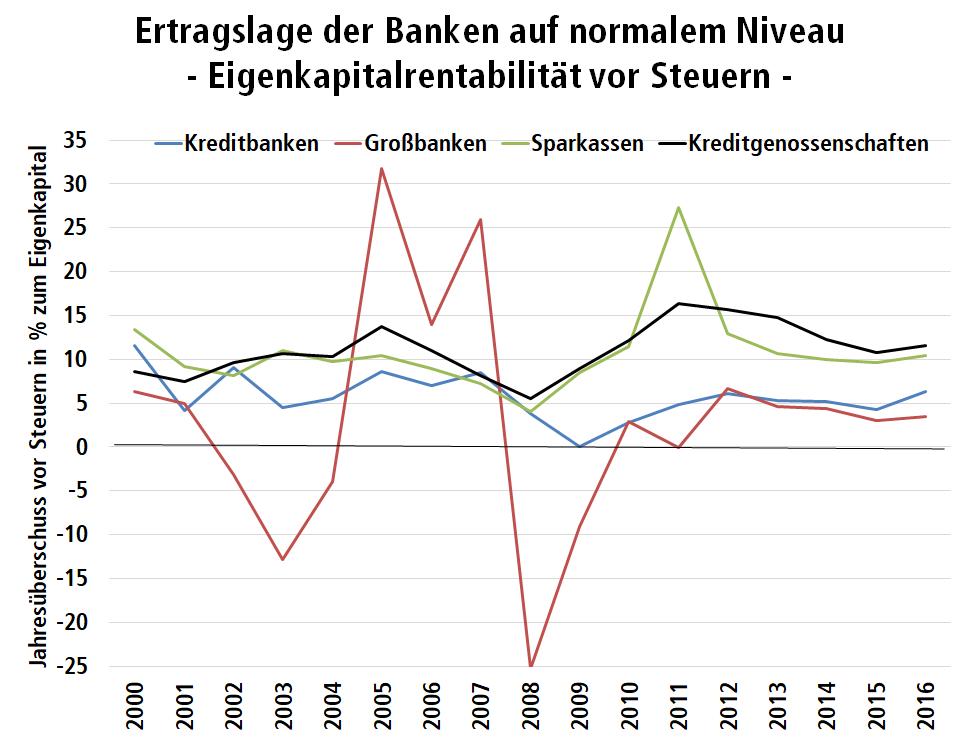 Diagramm: Ertragslage von Kredit- und Großbanken, Sparkassen und Kreditgenossenschaften vom Jahr 2000 bis 2018