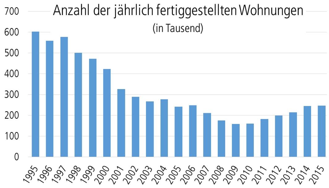 Wohnungsbau in Deutschland zwischen 1995 und 2015
