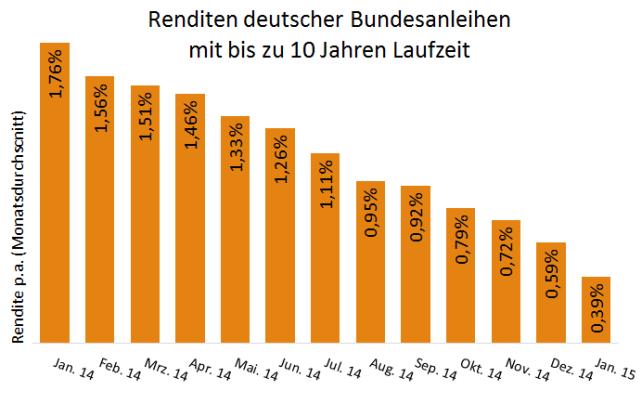 Grafik Renditen deutscher Bundesanleihen mit bis zu 10 Jahren Laufzeit