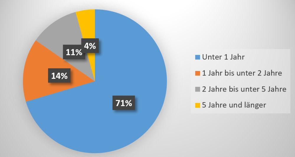 Grafik Tortendiagramm: Dauer abgeschlossener Beschäftigungsverhältnisse in der Schlachtung und Fleischverarbeitung (Beschäftigte ohne deutschen Pass)
