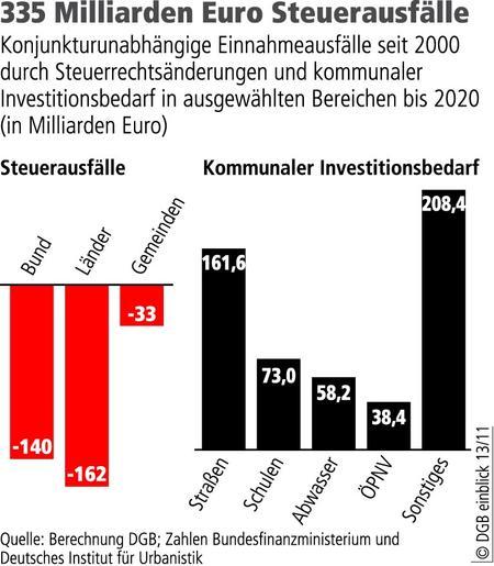 Steuerausfälle von 335 Milliarden Euro