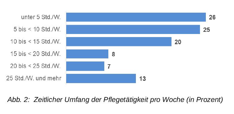 Grafik: Zeitlicher Umfang der Pflegetätigkeit pro Woche (in Prozent)
