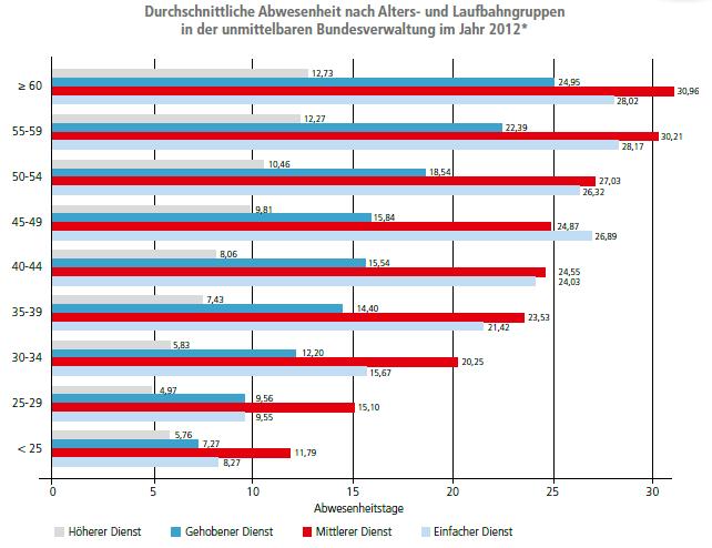 Grafik: Durchschnittliche Abwesenheit nach Alters- und Laufbahngruppen in der unmittelbaren Bundesverwaltung im Jahr 2012*