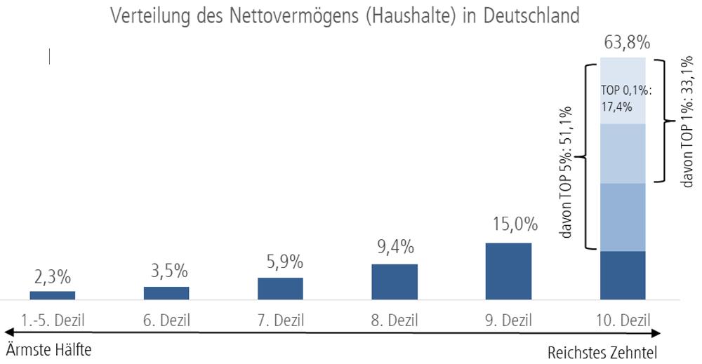 """Grafik die zeigt, dass in Deutschland die Einkommen der """"oberen 10% der Bevölkerung"""" im Gegensatz zu denen der """"unteren 50%"""" stetig steigen"""