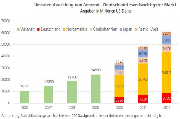Grafik: Umsatzentwicklung von Amazon