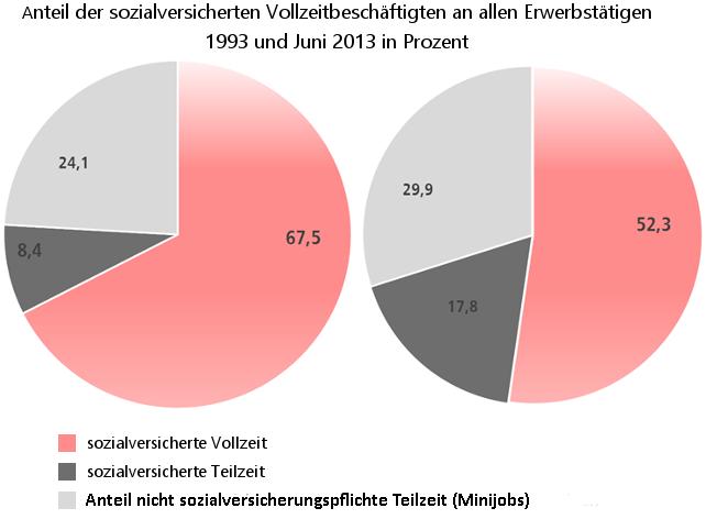 Grafik: Anteil der sozialversicherten Vollzeitbeschäftigten an allen Erwerbstätigen
