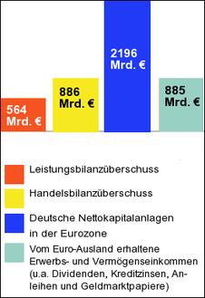 Grafik: Komponenten der deutschen Zahlungsbilanz mit den Ländern der Eurozone