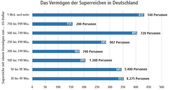 Superreiche in Deutschland