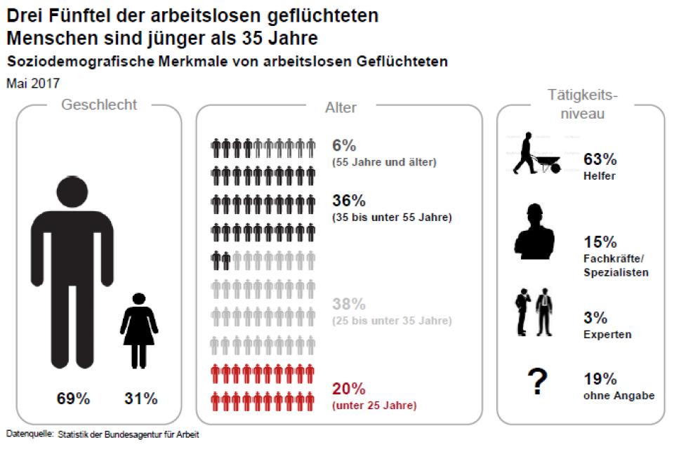 Grafik: Drei Fünftel der arbeitslosen geflüchteten Menschen sind jünger als 35 Jahre