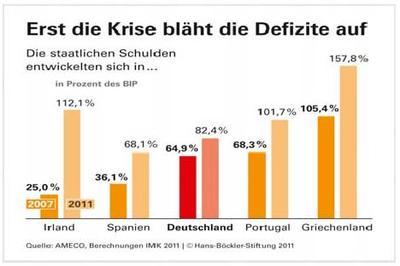 Grafik zur Entwicklung der Staatsschulden: Erst mit der Krise steigt die Verschuldung europäischer Staaten massiv.