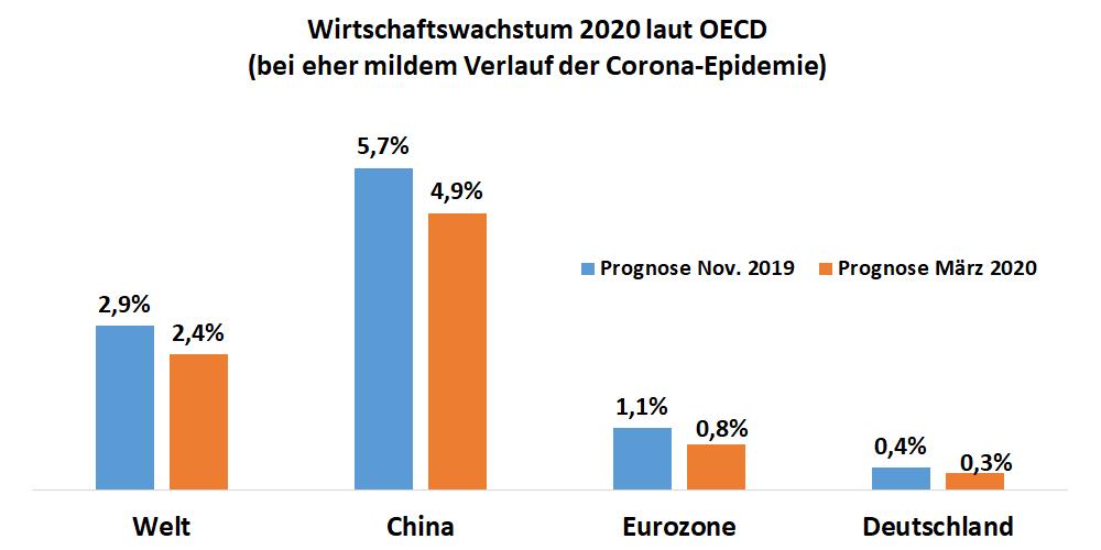 Chart Entwicklung Wirtschaftswachstum 2020 bei milden Verlauf der Corona-Epidemie