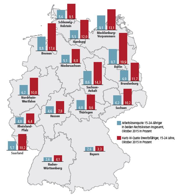 Jugendarbeitslosigkeit und Hartz IV nach Bundesländern