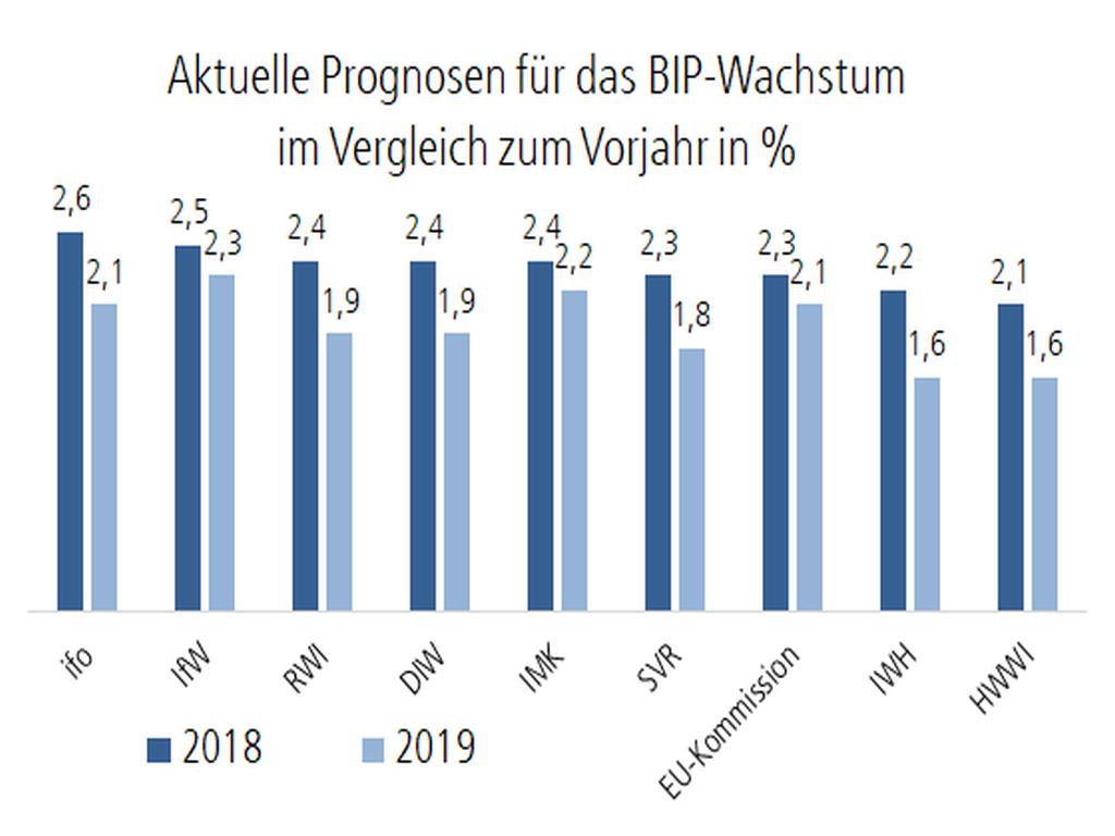 Grafik: Prognosen für das Wachstum des Bruttoinlandsprodukt 2018/2019 verschiedener Wirtschaftsinstitute