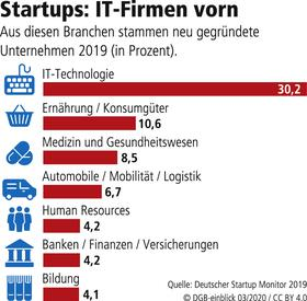 Startup und Branchen
