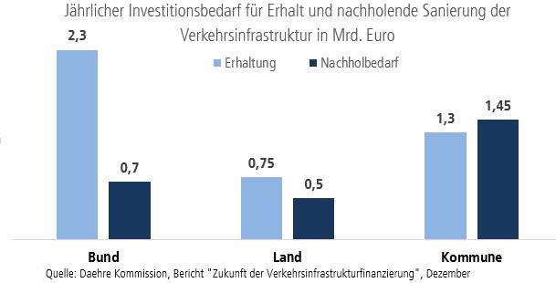 Investitionsbedarf Erhaltung der Infrastruktur in Deutschland
