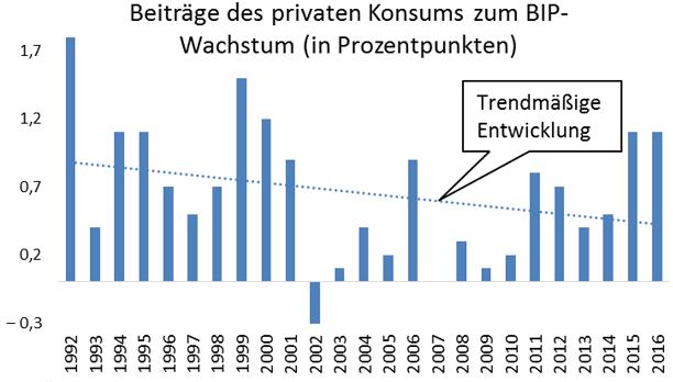 Beiträge des Privaten Konsums zum BIP-Wachstum (in Prozentpunkten)