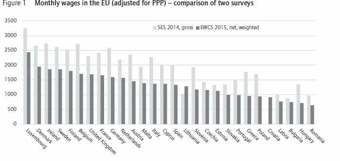 monatliche Löhne Beschäftigter in der Europäischen Union