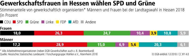 Wahl Hessen 2018
