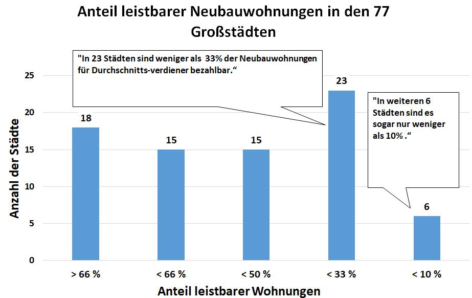 Diagramm: Anteil leistbarer Neubauwohnungen in den 77 Großstädten