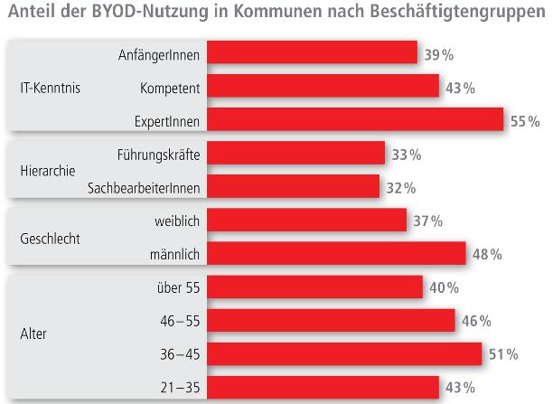 Anteil der Bring-Your-own-Device-Nutzung in Kommunen nach Beschäftigtengruppen