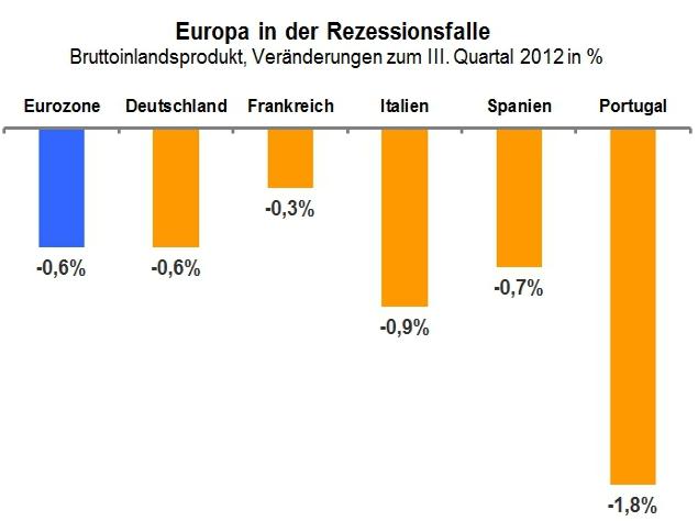 Grafik zur BIP-Entwicklung in Europa 2012 / 2013