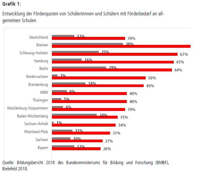 Grafik: Entwicklung der Förderquoten von Schülerinnnen und Schülern mit Förderbedarf an allgemeinen Schulen