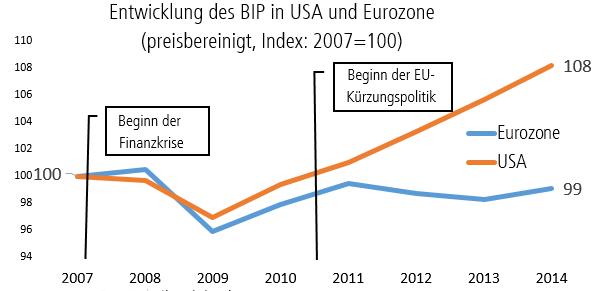 Entwicklung des BIP in USA und Eurozone seit Beginn der Finanzkrise