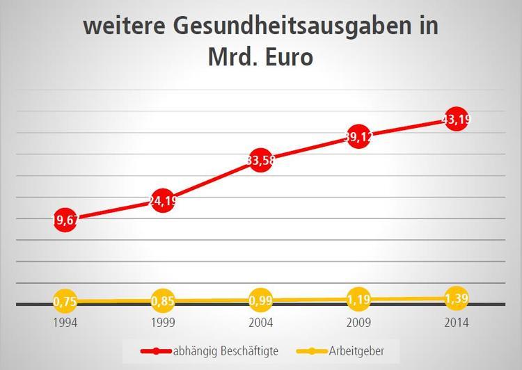 Grafik Weitere Gesundheitsausgaben in Milliarden Euro