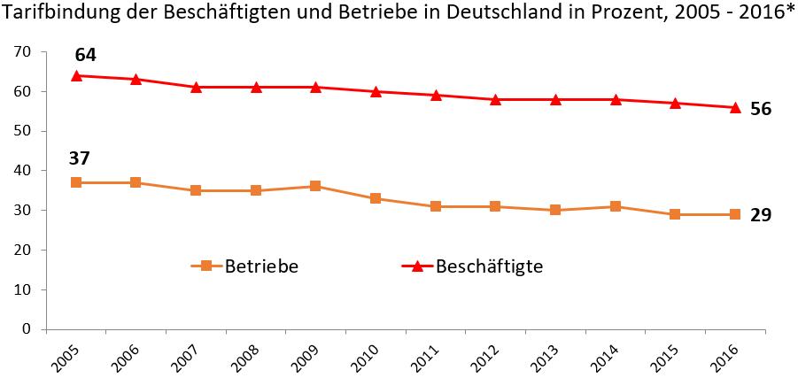 Tarifbindung der Beschäftigten und Betriebe zwischen 2005 und 2016 in Deutschland in Prozent