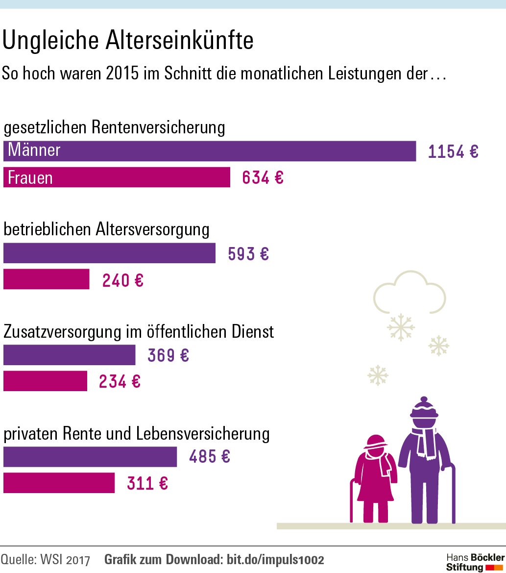 Grafik zeigt Rentenlücke zwischen Männern und Frauen bei verschiedenen Rentenarten