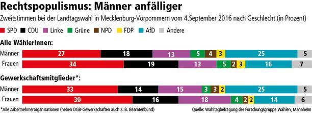 Wahlen Mecklenburg-Vorpommern 2016 nach Geschlecht