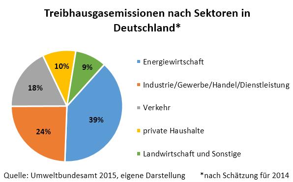 Grafik Treibhausgasemissionen nach Sektoren in Deutschland