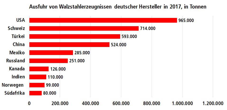 Grafik: Menge deutscher Stahlexporte 2017 und in welches Land wie viel exportiert wurde.