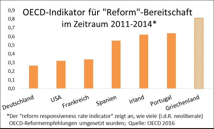 Grafik zeigt, dass die Reformbereitschaft in Griechenland deulich höher ist als in andern Ländern, z.B. in Deutschland, den USA oder Frankreich