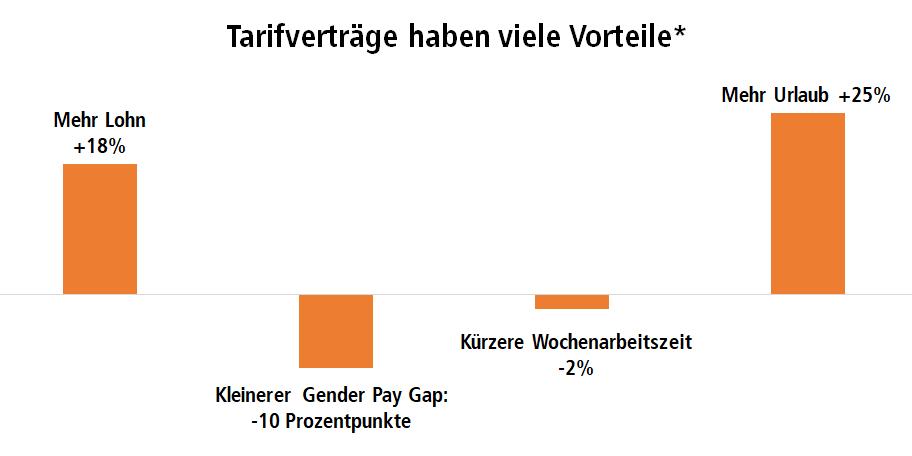 Liniendiagramm Bruttoanlangeinvestitionen des Staates. Im Vergleich Deutschland, Frankreich, Schweiz