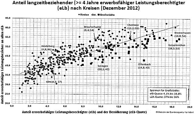 Statistik Anteil langzeitbeziehender erwerbsfähiger Leistungsbezieher nach Städten und Kreisen