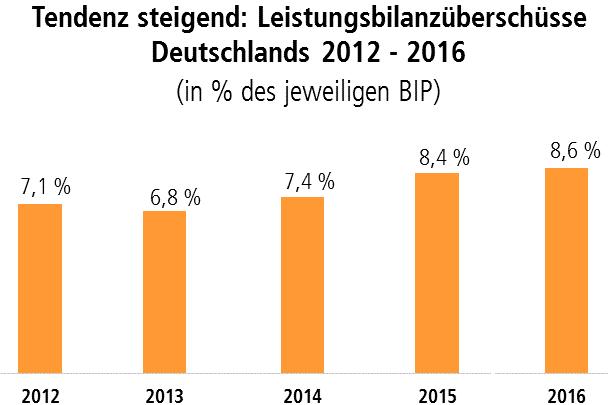 Leistungsbilanzüberschüsse Deutschlands 2012 bis 2016