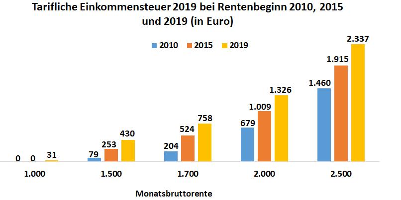 Diagramm: Entwicklung der Höhe der Einkommenssteuern bei Rentenbeginn im Vergleich die Jahre 2010, 2015 und 2019