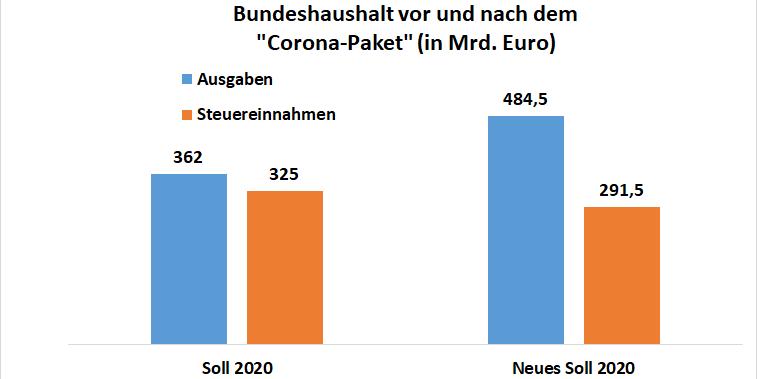 """Grafik: Vergleich Bundeshaushalt vor und nach dem """"Corona-Paket"""" der Bundesregierung"""