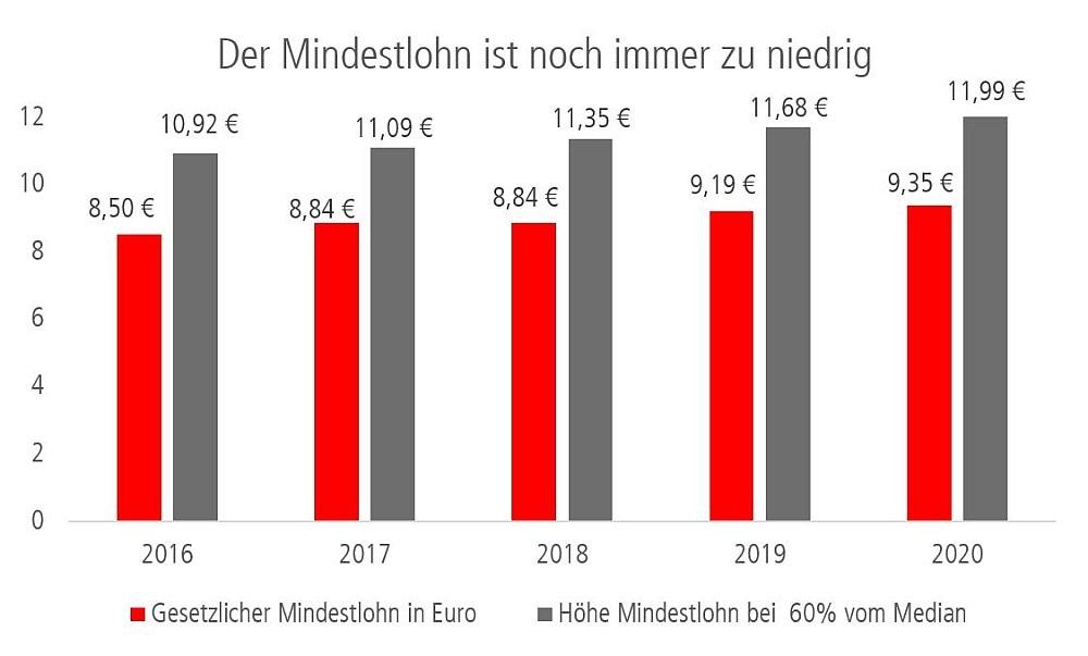 Diagramm: Der Mindestlohn ist immer noch zu niedrig