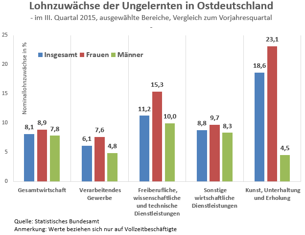 Lohnzuwächse der Ungelernten in Ostdeutschland im III. Quartal 2015