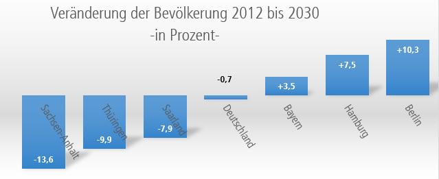 Prognose für die Entwicklung der Bevölkerung bis 2030