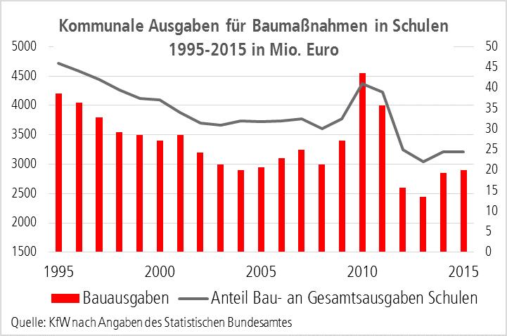 Grafik zeigt kommunale Ausgaben für Baumaßnahmen in Schulen