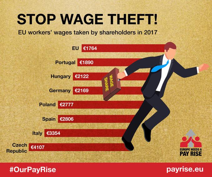 """Grafik, die zeigt, dass die seit 1975 sinkende Lohnquote in Europa den Beschäftigten im Schnitt 1.764 Euro Lohn pro Jahr """"gekostet"""" hat"""