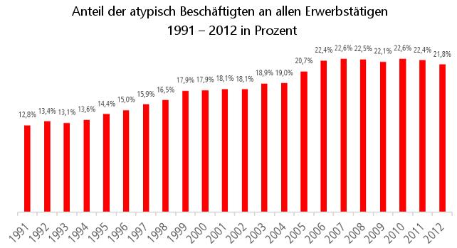 Anteil der atypisch Beschäftigten an allen Erwerbstätigen  1991 – 2012 in Prozent
