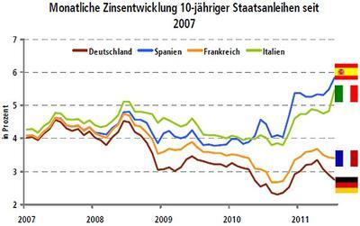 Monatliche Zinsentwicklung 10-jähriger Staatsanleihen seit 2007